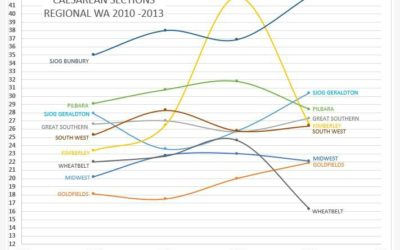 C Section Rates in Regional WA