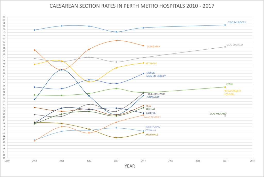 c/section Rates Perth Hospitals