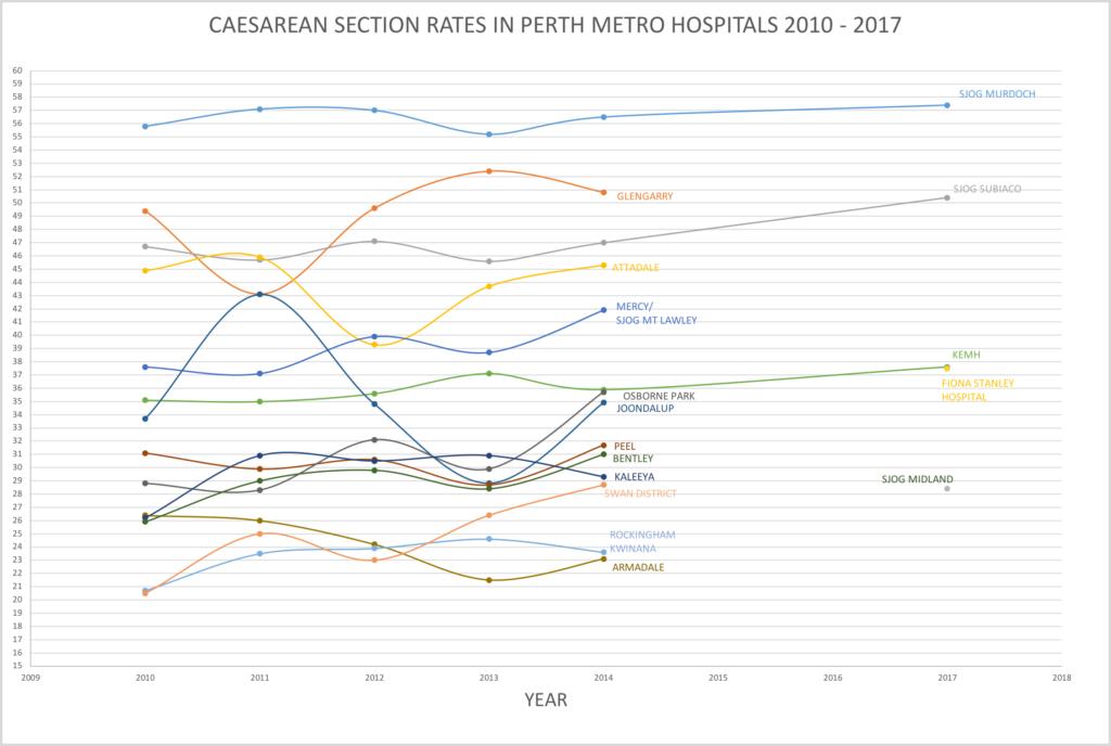 c/section Rates Perth Hospitals